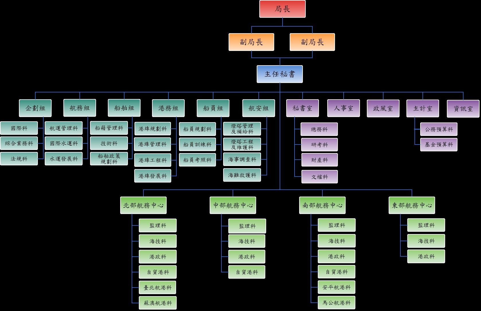 航港局組織架構圖