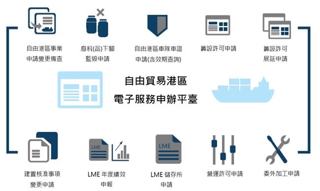 自由貿易港區電子服務申辦項目圖