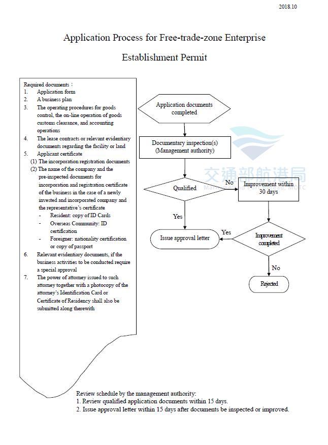 Application Process for Free-trade-zone Enterprise Establishment Permit