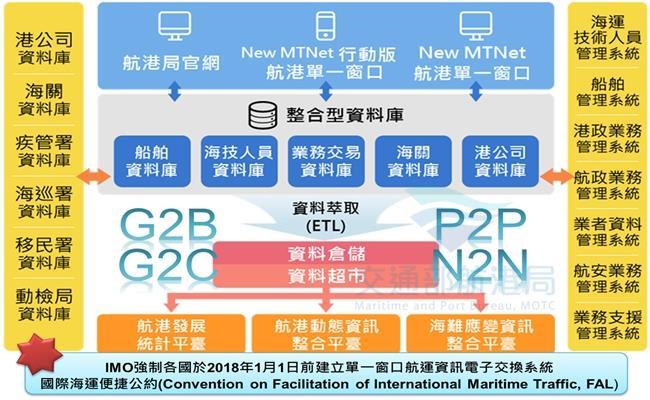 新航港單一窗口服務平臺(New MTNet)計畫