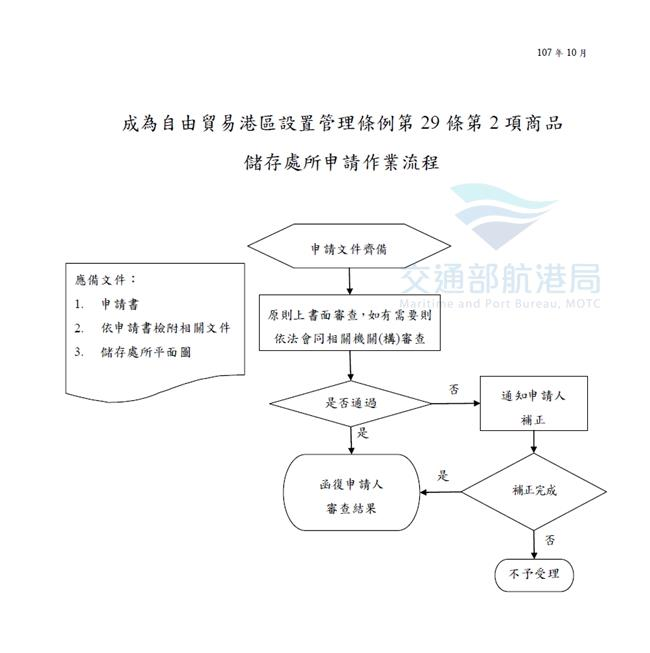 成為自由貿易港區設置管理條例第29條第2項商品儲存處所申請作業流程圖