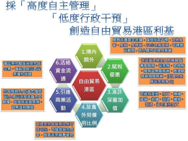 採「高度自主管理、低度行政干預」,來創造自由貿易港區之利基