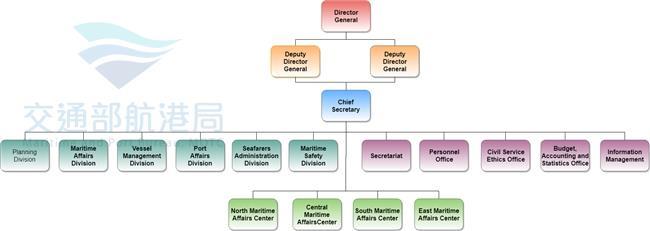 英文組織圖