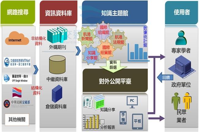 交通部航港局航港發展資料庫架構